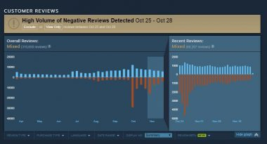 Valve Updated Steam Reviews to Prevent Bots From Affecting Game Pages