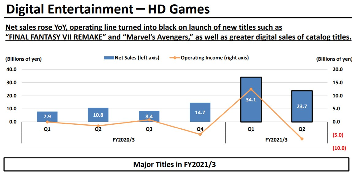 Square Enix HD Games Loss Marvel's Avengers